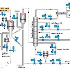 fcc flow chart [ 3509 x 2480 Pixel ]