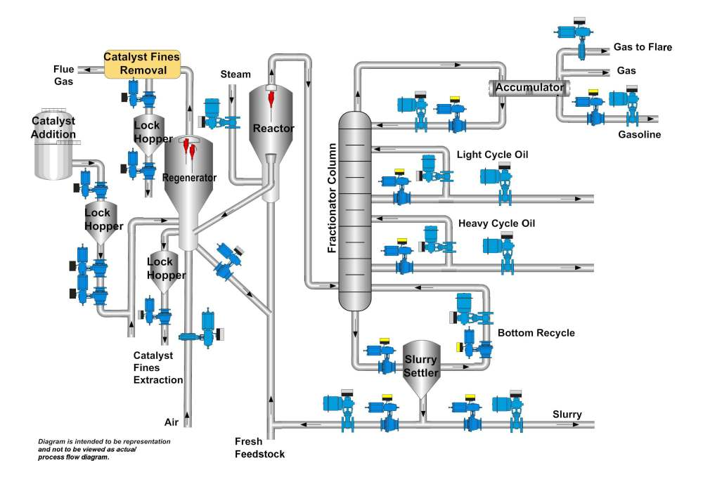medium resolution of fcc flow chart