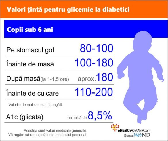glicemia normala la adulti, tabel bebelus cu diabet