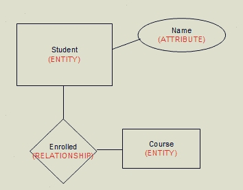 What is entity in dbms in hindi ehindistudy image ccuart Choice Image