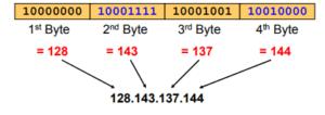 ip address example