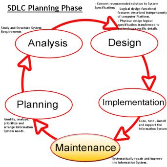 SDLC in hindi