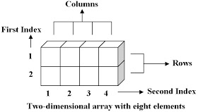 vb.net array two dimensional in hindi