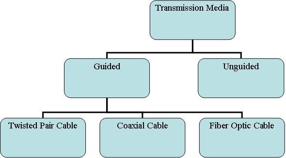 transmission media in hindi