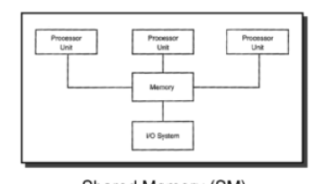 shared memory system in hindi parallel database