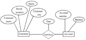 types of data models in hindi डेटा मॉडल के प्रकार