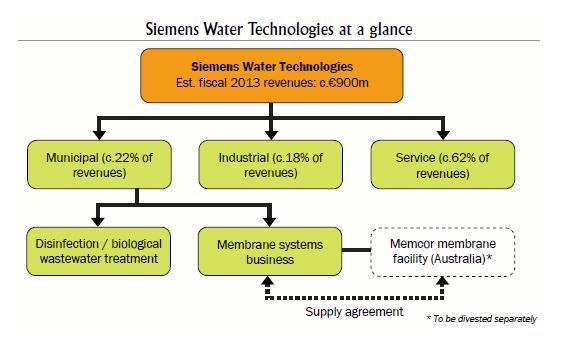 Siemens Chart - Otvod