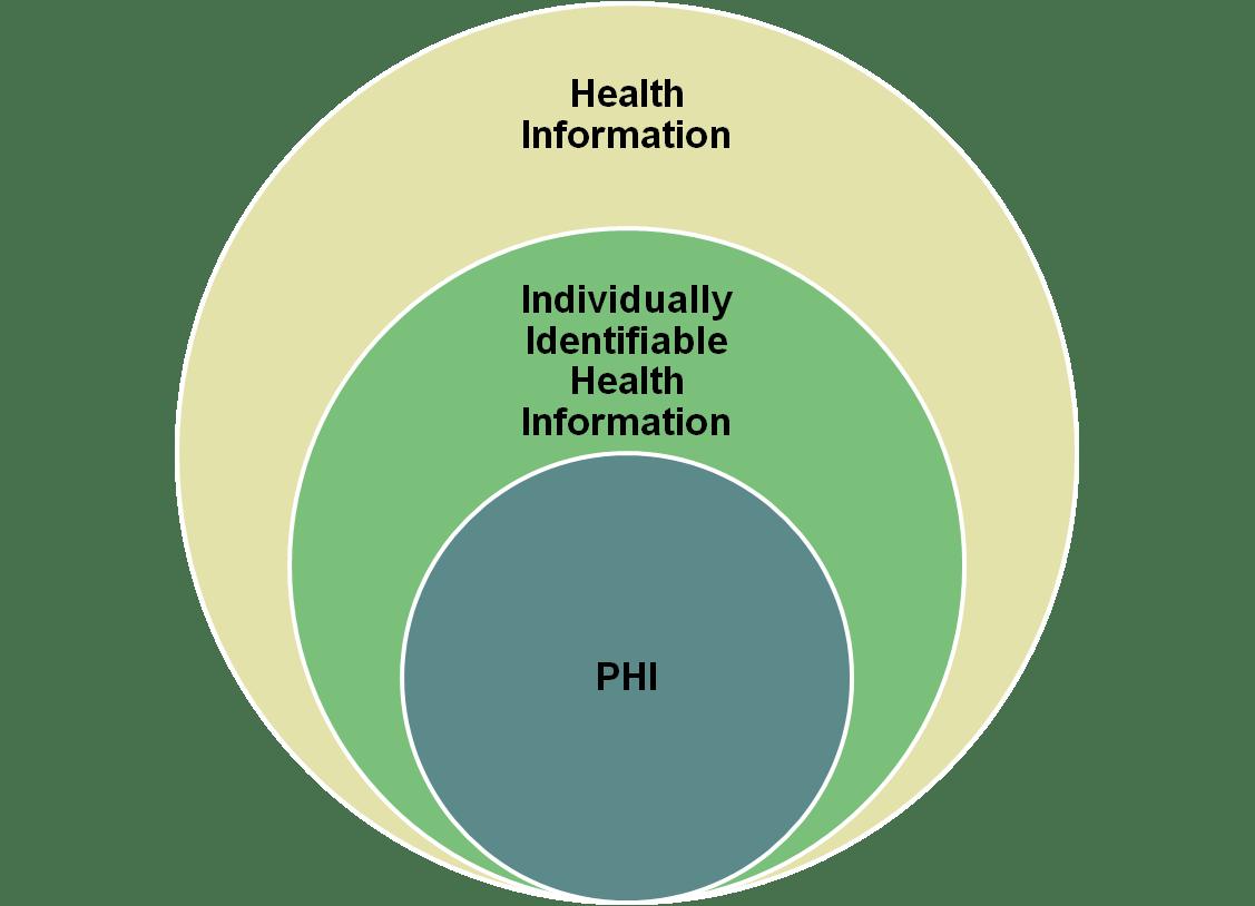 Hipaa Privacy Awareness Training