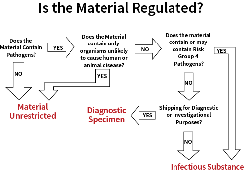 Biological and Dry Ice Shipping Flowchart  Stanford