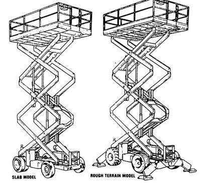 Aerial Lift Operator Guidelines, UVA-EHS