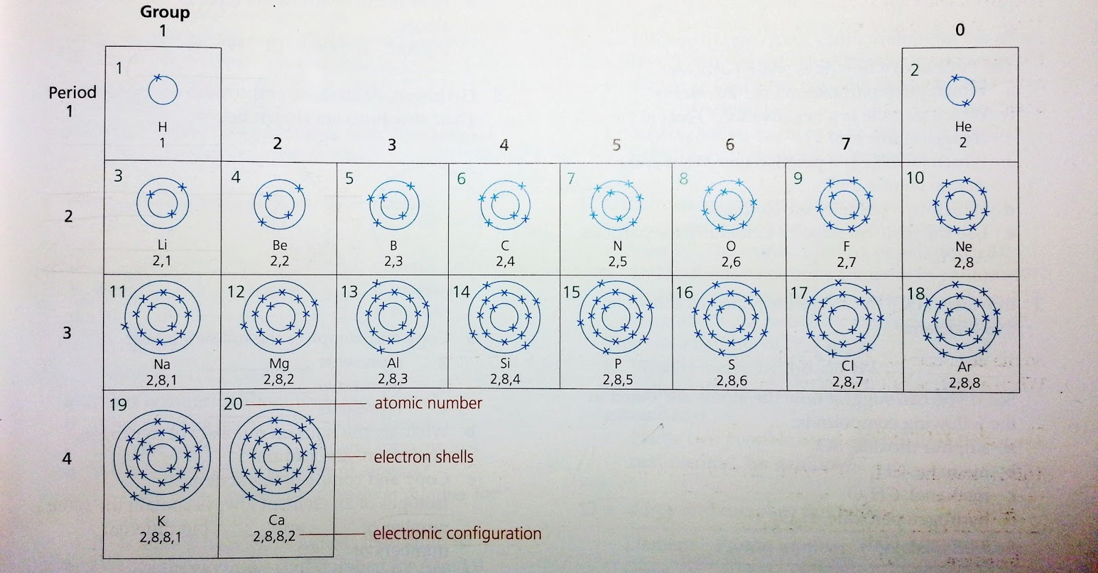 Electron Arrangements Ehschem