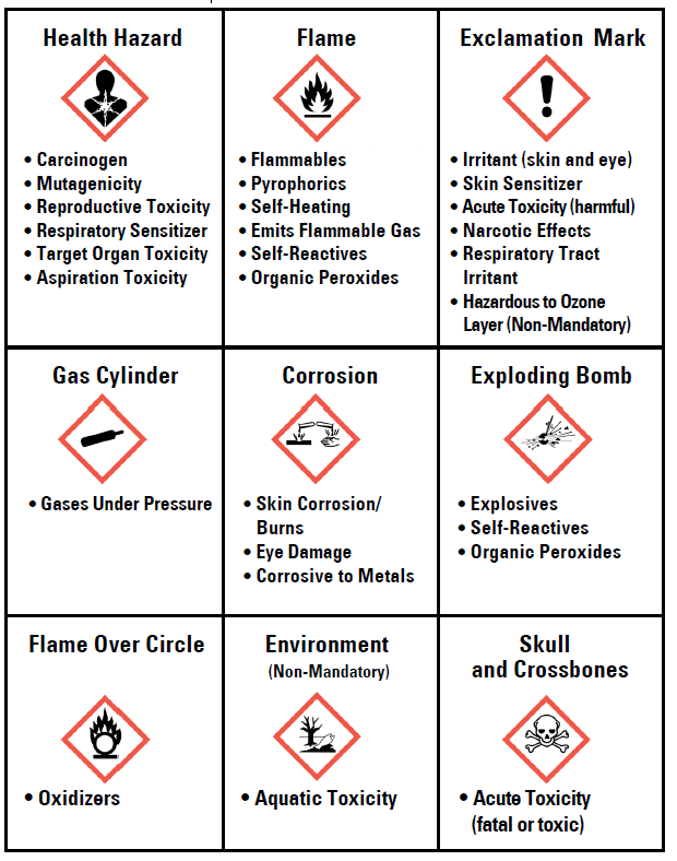 Two Signal Words For Labels Are : signal, words, labels, Hazard, Communication, Program, Environmental,, Health, Safety, Services, Virginia