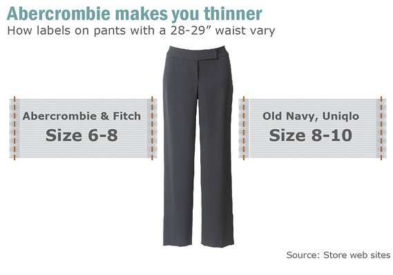 But while the marketing may emphasize thin and good looking  comparison of    sizing chart against those other retailers indicates brand might also how abercrombie keeps customers marketwatch rh