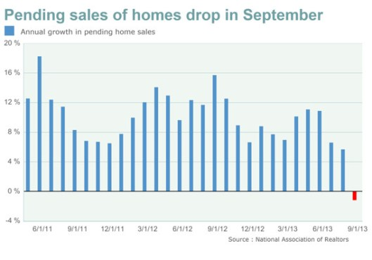 Pending home sales chart