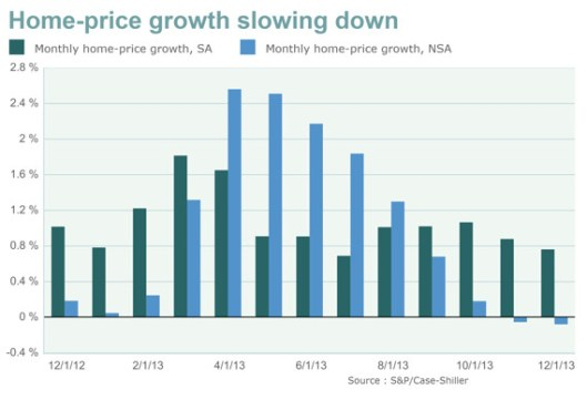 Rate of home price growth