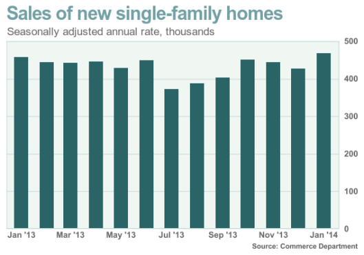 Pace of New Home Sales