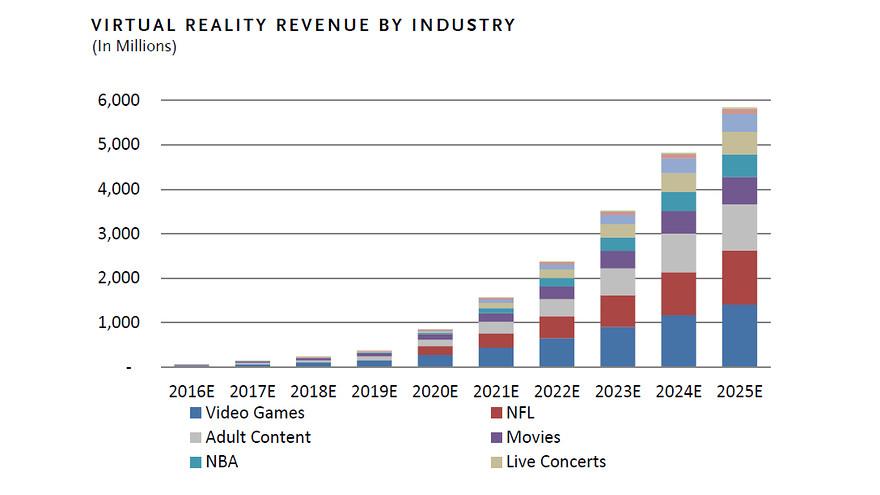Porn Industry S Billion Dollar New Frontier Marketwatch