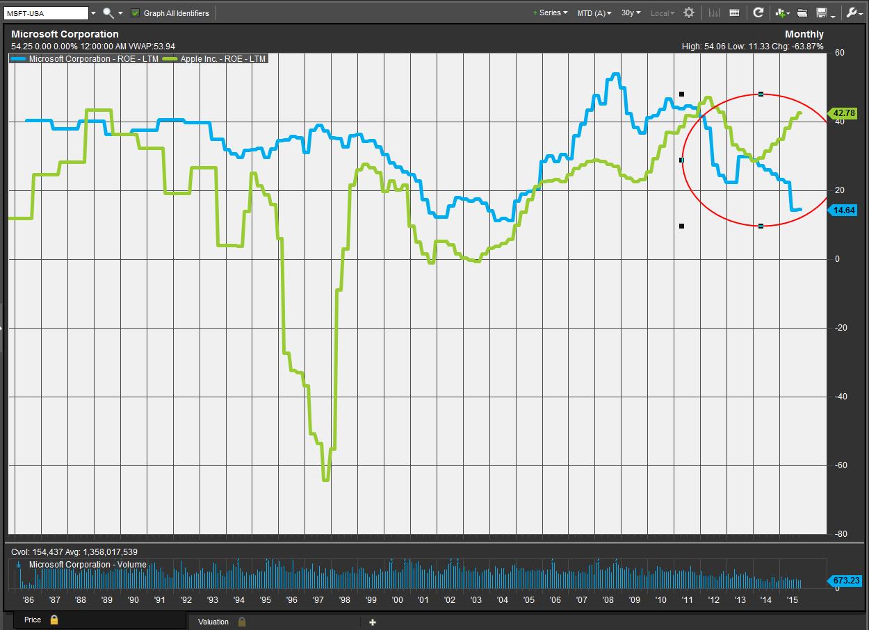 in one chart how microsoft has trumped apple since steve jobs s death [ 1250 x 907 Pixel ]