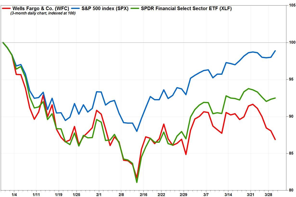 Factset also warren buffett buys more wells fargo stock on  dip marketwatch rh