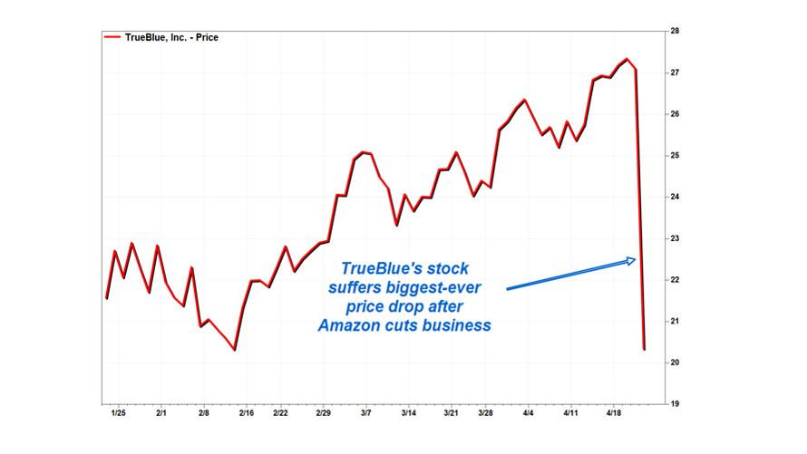 Blame Amazon for TrueBlue's stock plunge - MarketWatch