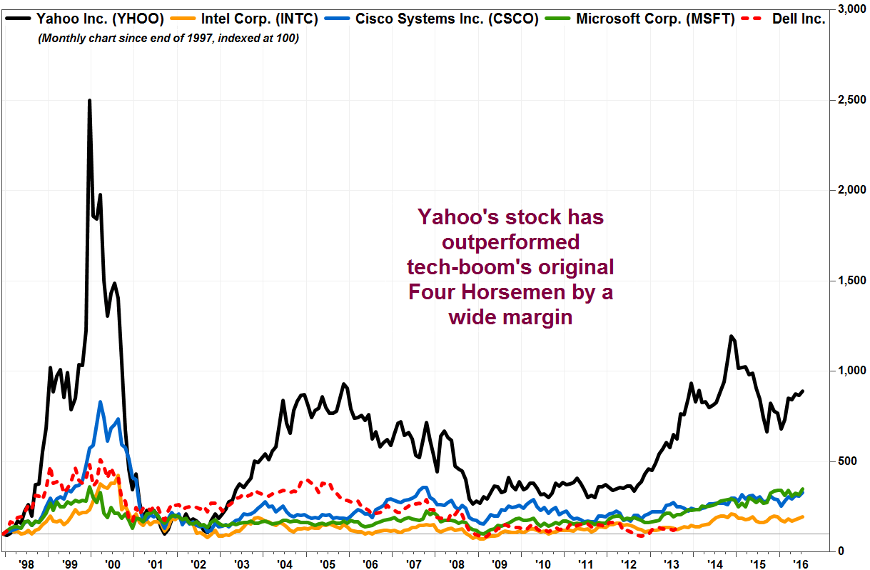 Factset also don   cry for yahoo its stock has lapped the tech sector leaders of rh marketwatch