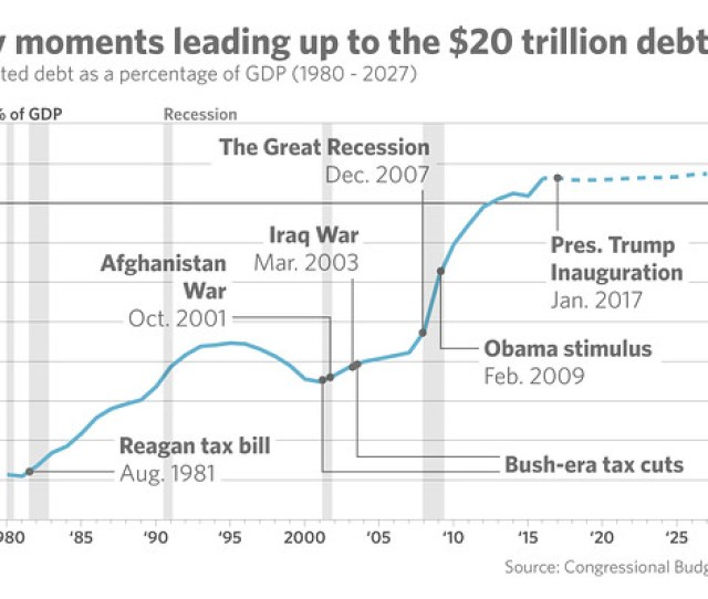 The U S Has Exceeded 20 Trillion In National Debt The Nation Was A Cool 20 7 Trillion In The Red As Of Tuesday And The Issue Is Being Thrust Back