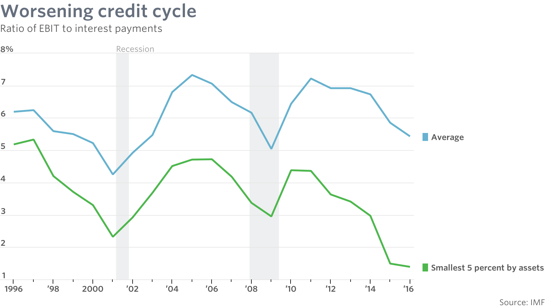 medium resolution of the ratio of earnings to interest payments is worsening