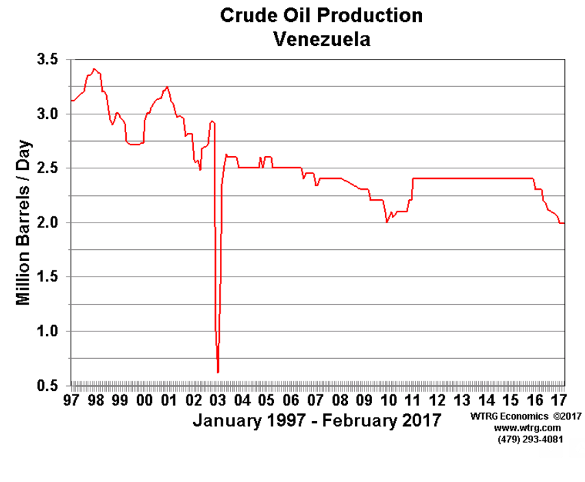 Source wtrg economics with data from the eia   also here   what venezuela deepening crisis means for oil prices rh marketwatch