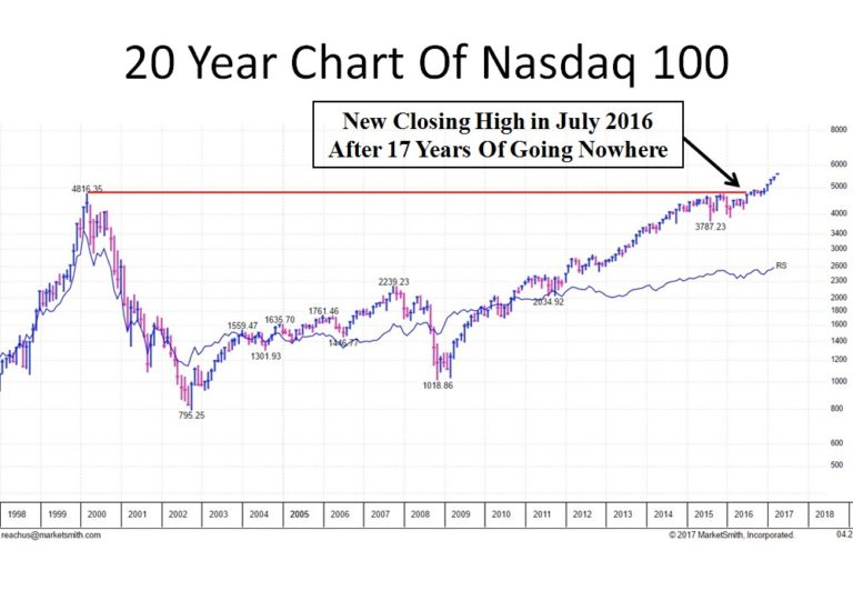 He also posted this chart to show how the nasdaq ndx has finally broken out into uncharted territory after years of going nowhere   life changing rally is shaping up in stock market predicts rh marketwatch