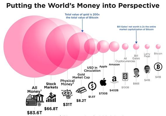 Bitcoin Market