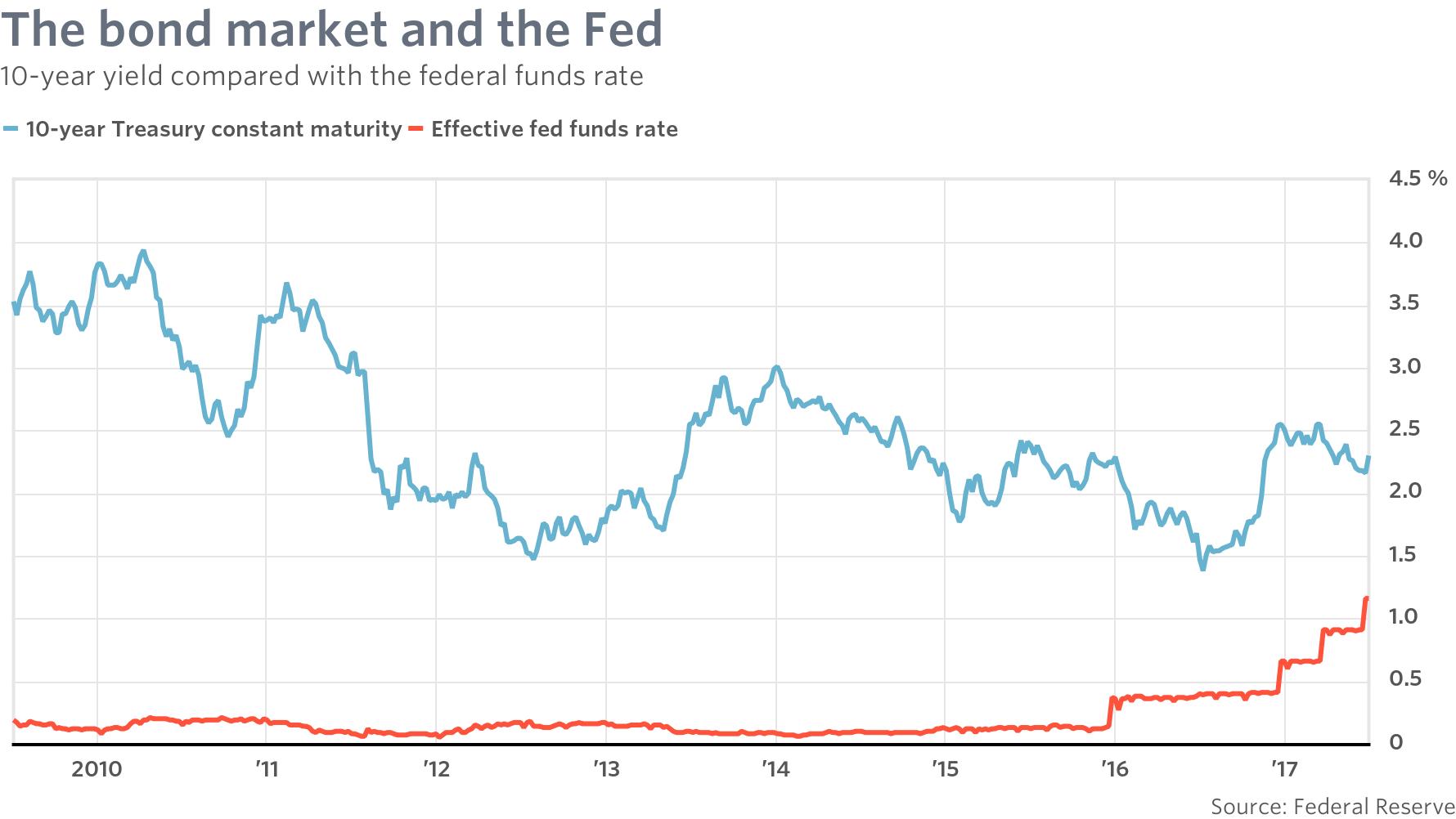 Image result for federal reserve to start selling off bond portfolio