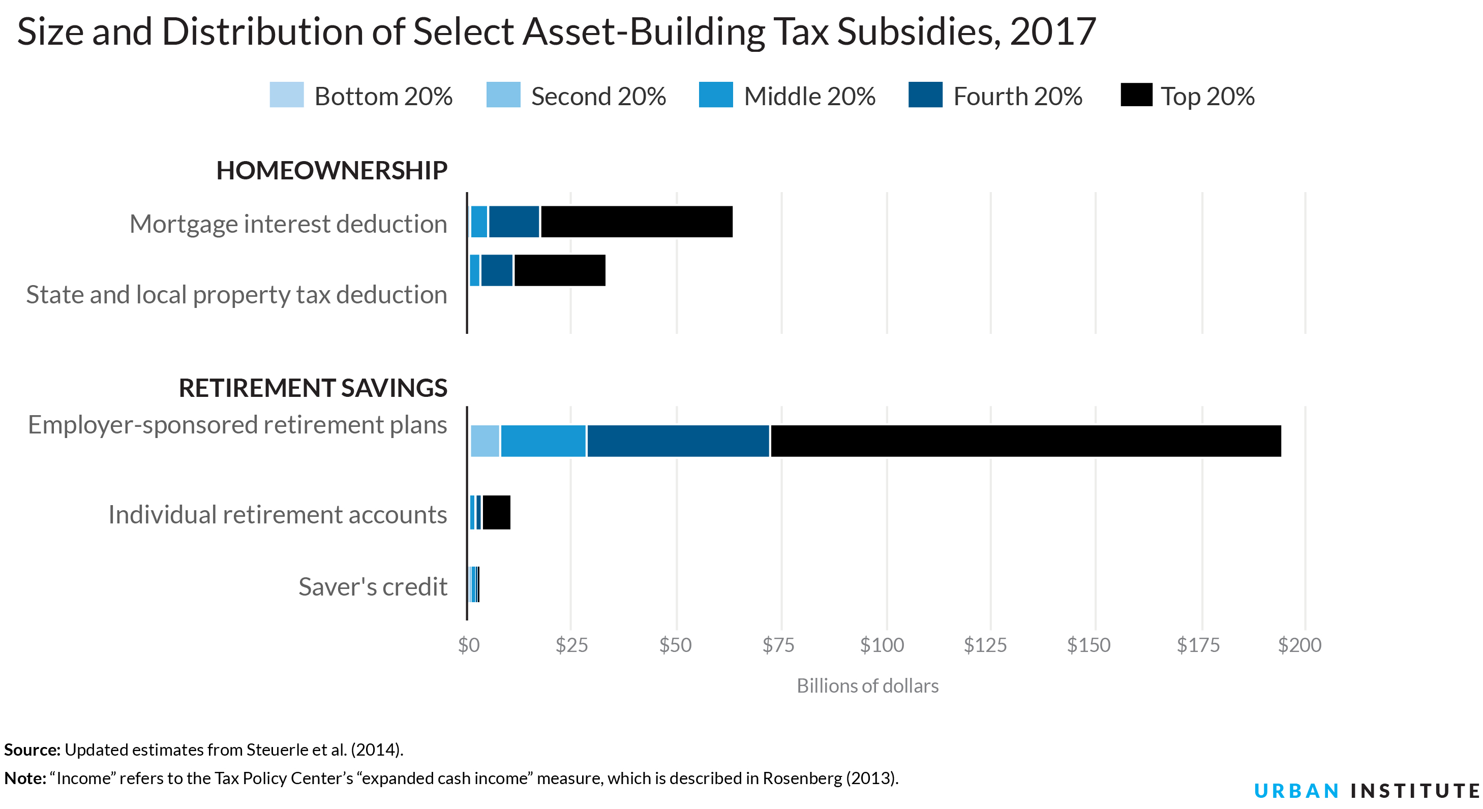 small resolution of about two thirds of homeownership tax subsidies and retirement subsidies go to the top 20 of taxpayers as measured by income the bottom 20 however