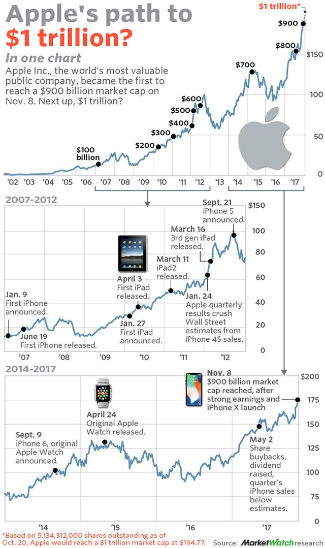 Apple Closes Above 900 Billion Milestone In Climb To 1