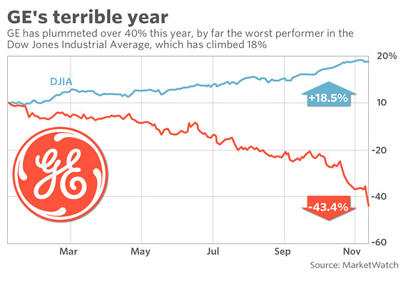 ge stock GE's stock plunges again as another analyst abandons
