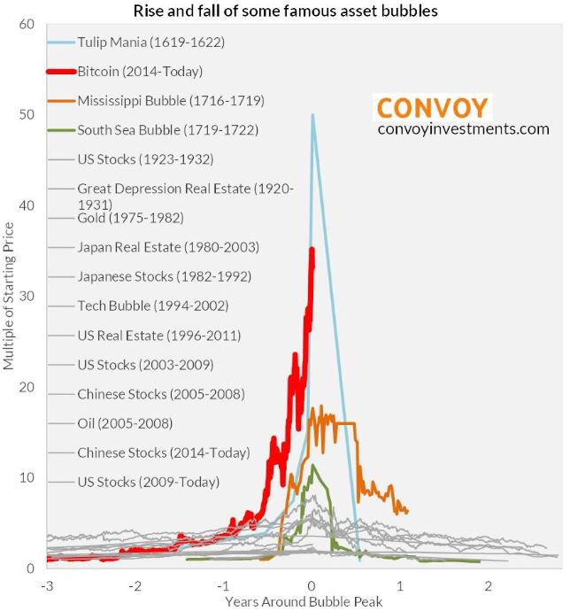 Roach went on to say  cbitcoin is the most vertical of any pattern   ve ever seen in my career   here   chart putting that verticality perspective also top wall street economist this rh marketwatch
