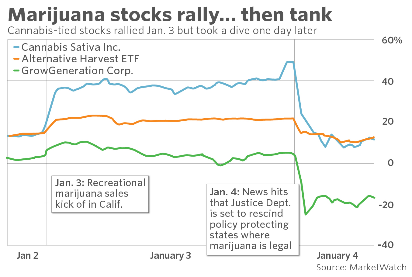 Many of the listed cannabis companies in north america are based canada which is gearing up to fully legalize marijuana later this year those stocks also tank on news trump administration rescind state rh marketwatch