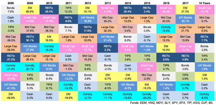 For the second year in  row each asset class on this chart was positive good investors also is blunt reminder about randomness of investment rh marketwatch