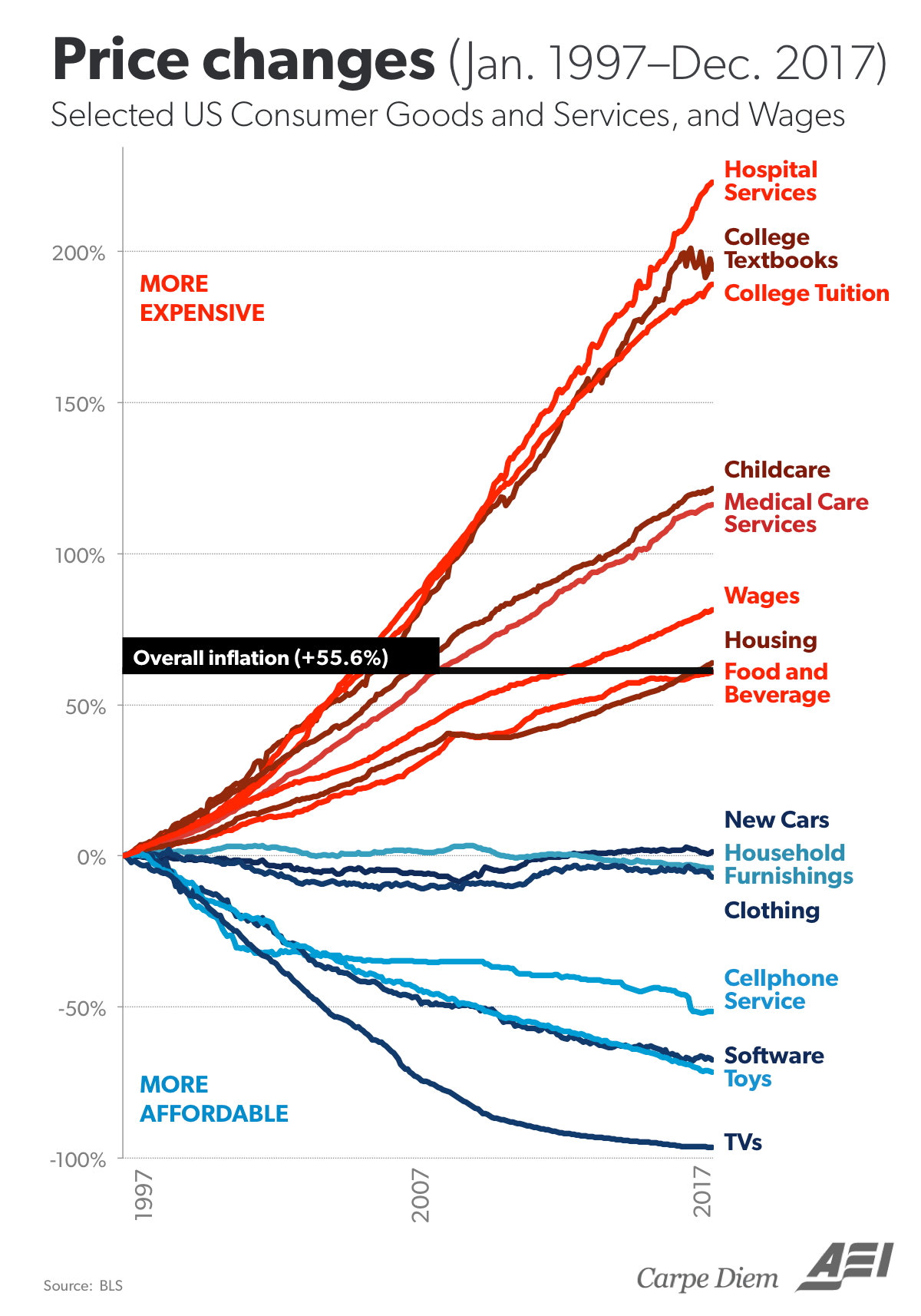 small resolution of as ritholtz points out the two big outliers to the upside are health care and college on the flip side clothes cars tvs and technology in general