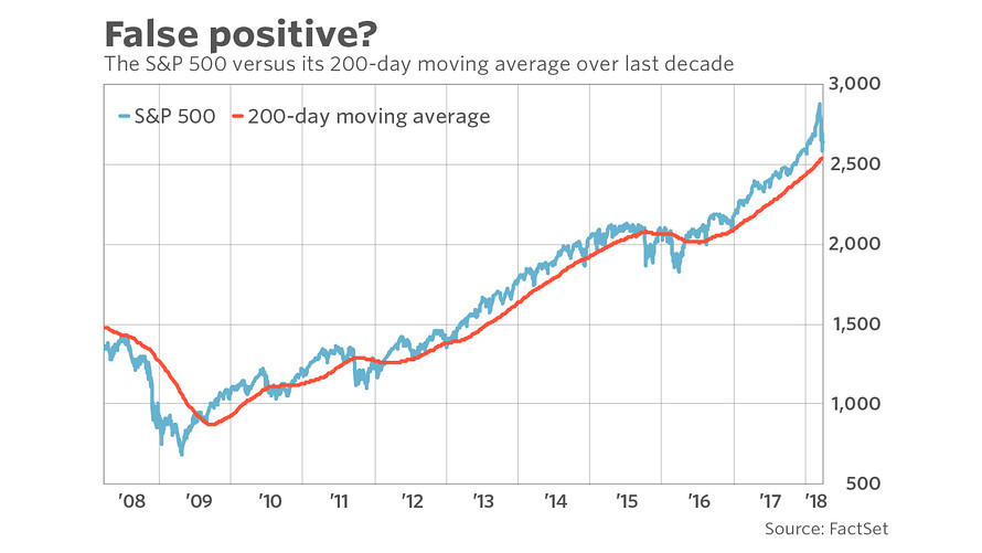On many of those occasions in fact the stock market rebounded almost immediately after    fell to below its moving average also you can no longer trust day as  rh marketwatch