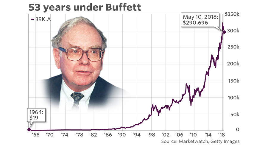 The    has gained far less than berkshire hathaway shares have over last years also warren buffett historic ride at taken stock from rh marketwatch