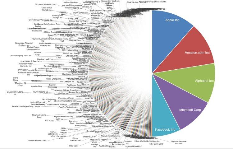 One chart puts mega tech's trillions of market value into ...