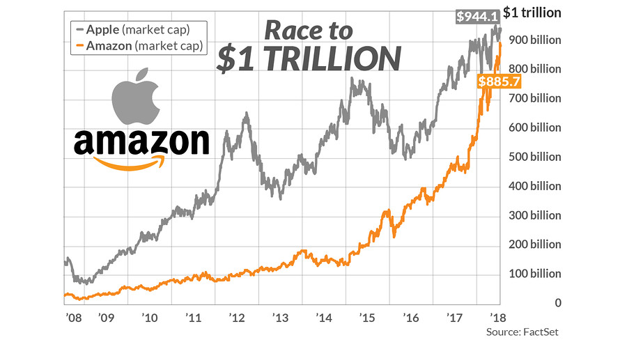 First to $1 trillion: Amazon or Apple? No-brainer — the people have spoken - MarketWatch