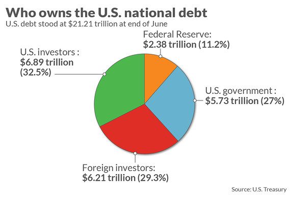Americans own of   debt but china japan loom large also here who owns  record trillion marketwatch rh