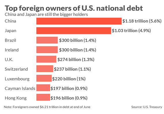 The chinese government or investors likely own even more   debt purchased through entities in other countries such as hong kong luxembourg also here who owns  record trillion of marketwatch rh