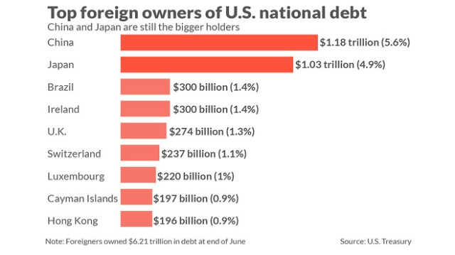 Here's who owns a record $21.21 trillion of U.S. debt - MarketWatch