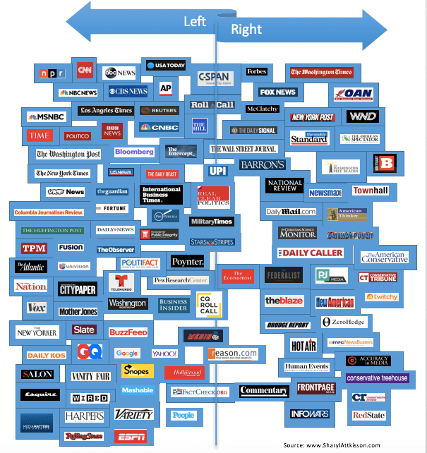 The illustration from sharyl attkisson which appears to be  simplified version of vanessa otero   viral bias chart was focal point in post by pj also media that led trump threat regulate google rh marketwatch