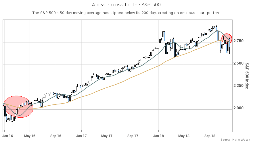 An ominous pattern emerges also  death cross for the    highlights stock market in tatters rh marketwatch