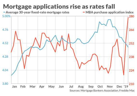 Mortgage Rates Stay Subdued Bringing Relief To Slumping