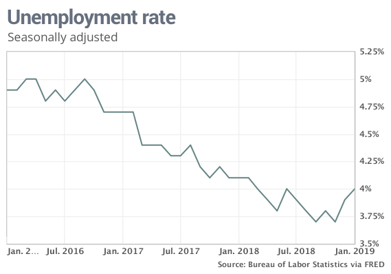 The U S Unemployment Rate S Long And Deep Decline May
