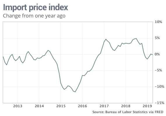 MW HJ489 IR pc1 20190514091128 MG - Import prices climb 0.2% in April, but show barely any whiff of inflation